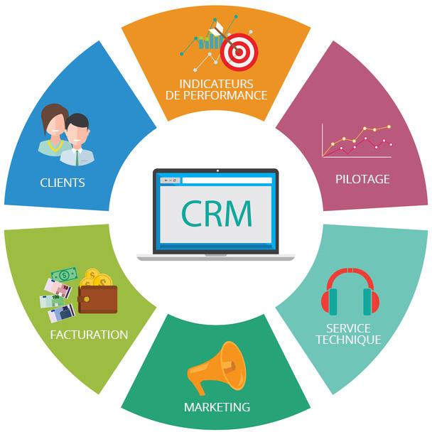 Les meilleurs logiciels CRM pour gérer la relation client de son entreprise